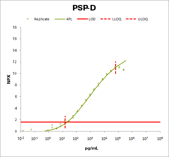 Pulmonary surfactant-associated protein D (PSP-D)