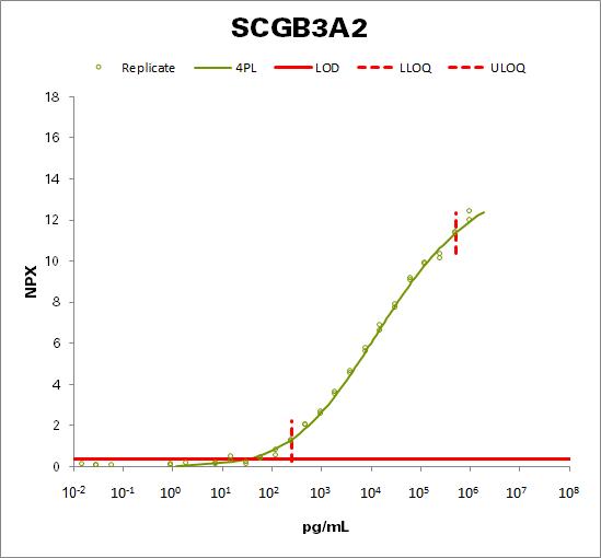 Secretoglobin family 3A member 2 (SCGB3A2)