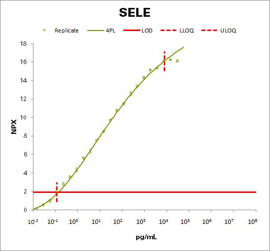 E-selectin  (SELE)