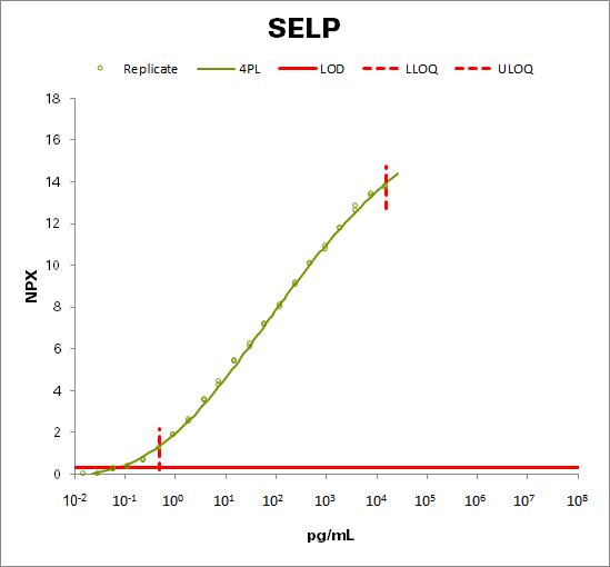 P-selectin (SELP)