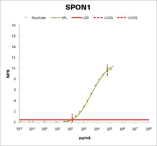 Spondin-1 (SPON1)