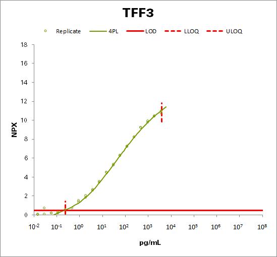 Trefoil factor 3 (TFF3)