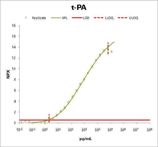 Tissue-type plasminogen activator (t-PA)