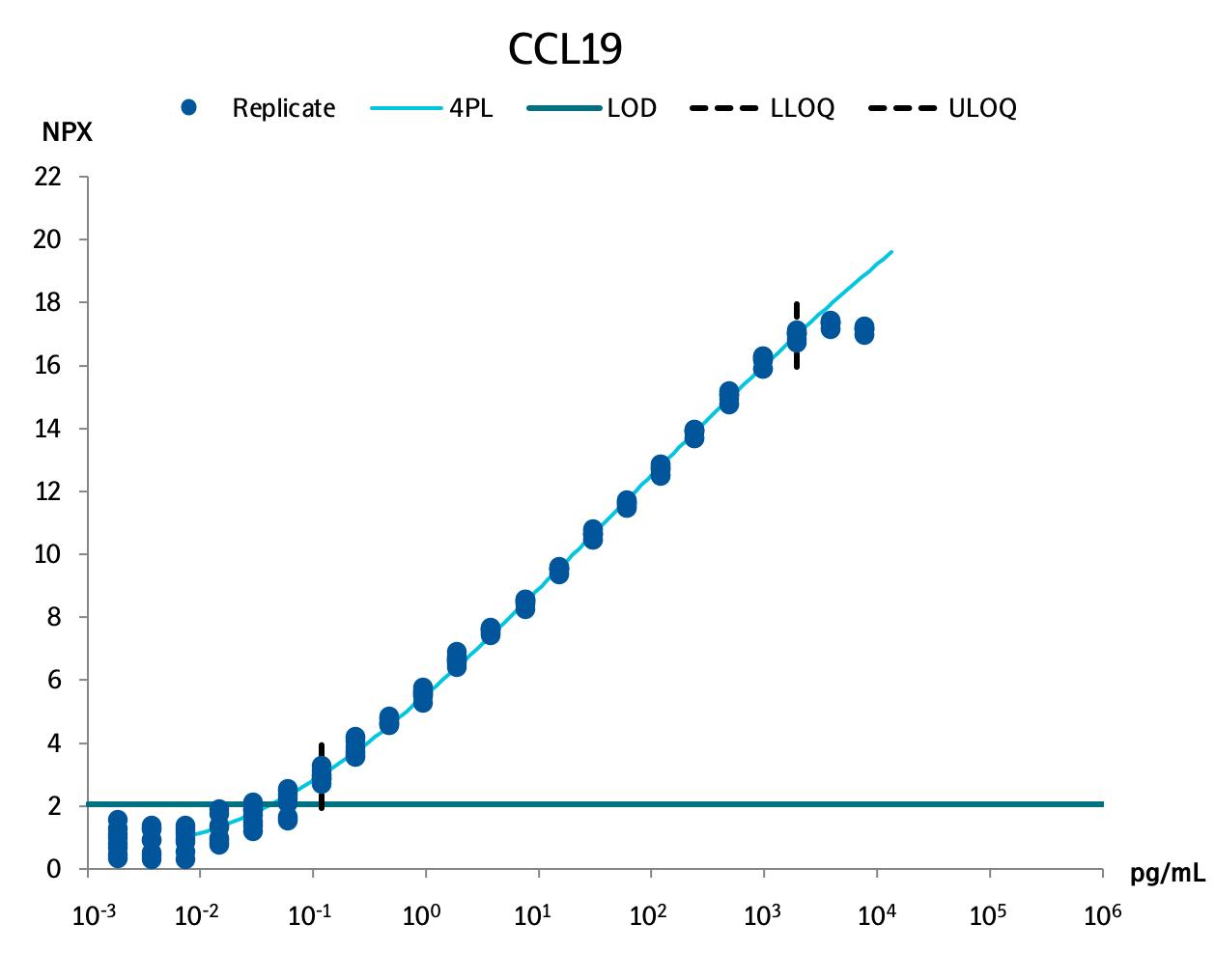 C-C motif chemokine 19 (CCL19)