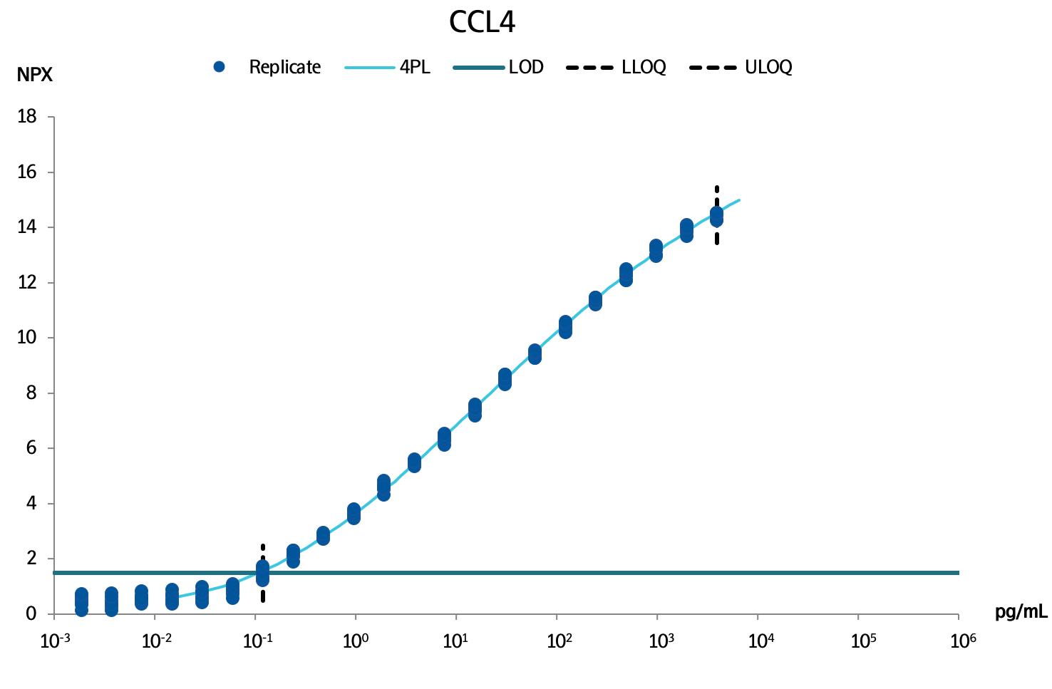 C-C motif chemokine 4 (CCL4 )