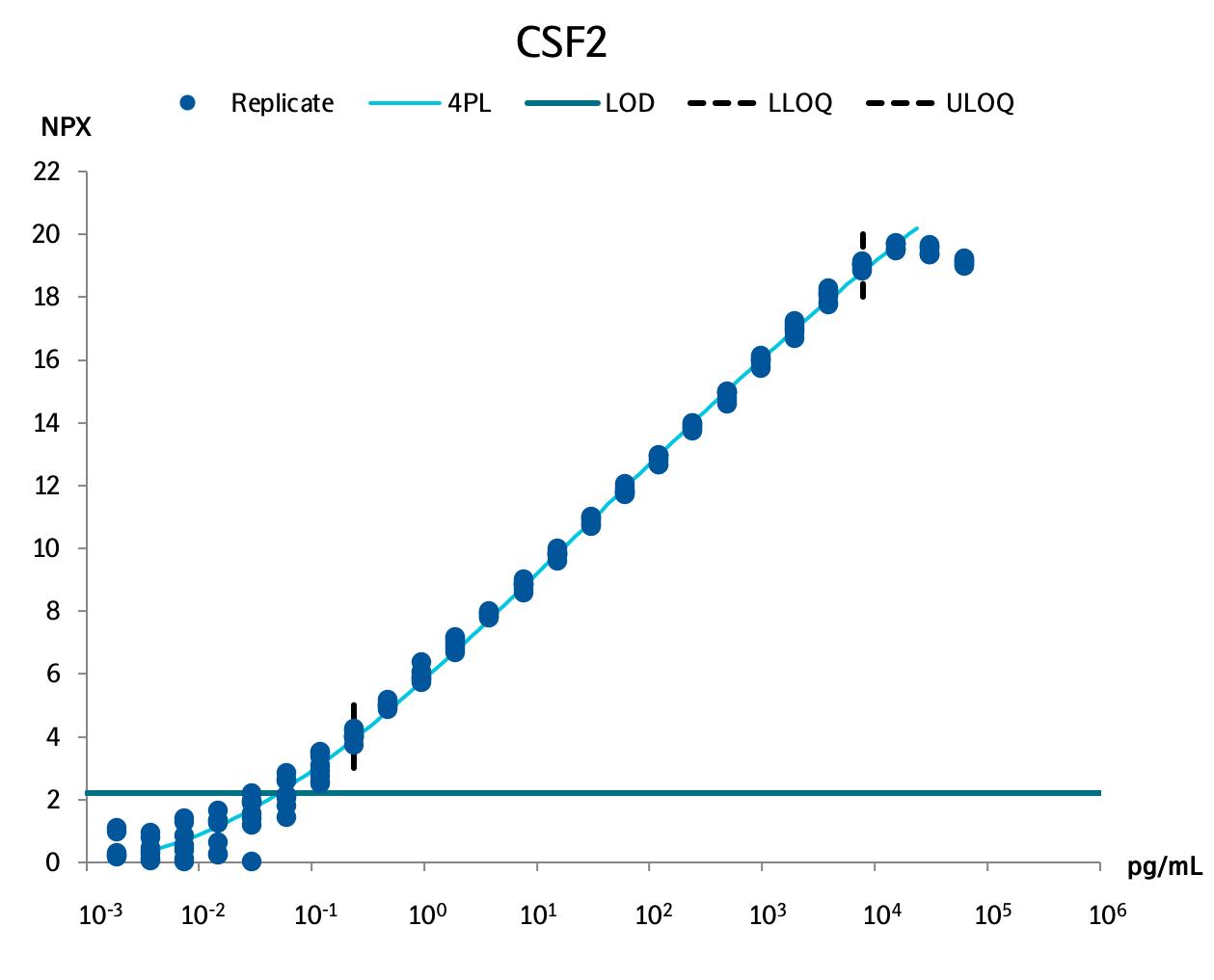 Granulocyte-macrophage colony-stimulating factor (CSF2)