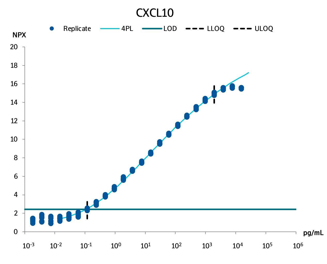 C-X-C motif chemokine 10  (CXCL10 )