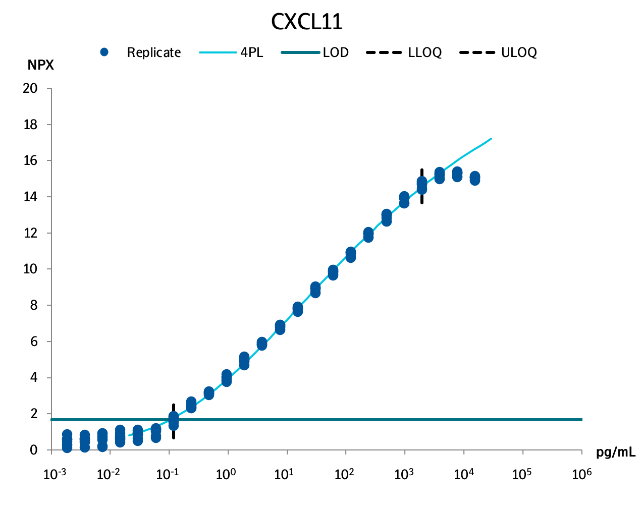 C-X-C motif chemokine 11 (CXCL11)