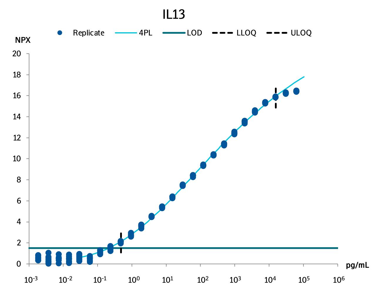 Interleukin-13 (IL-13)