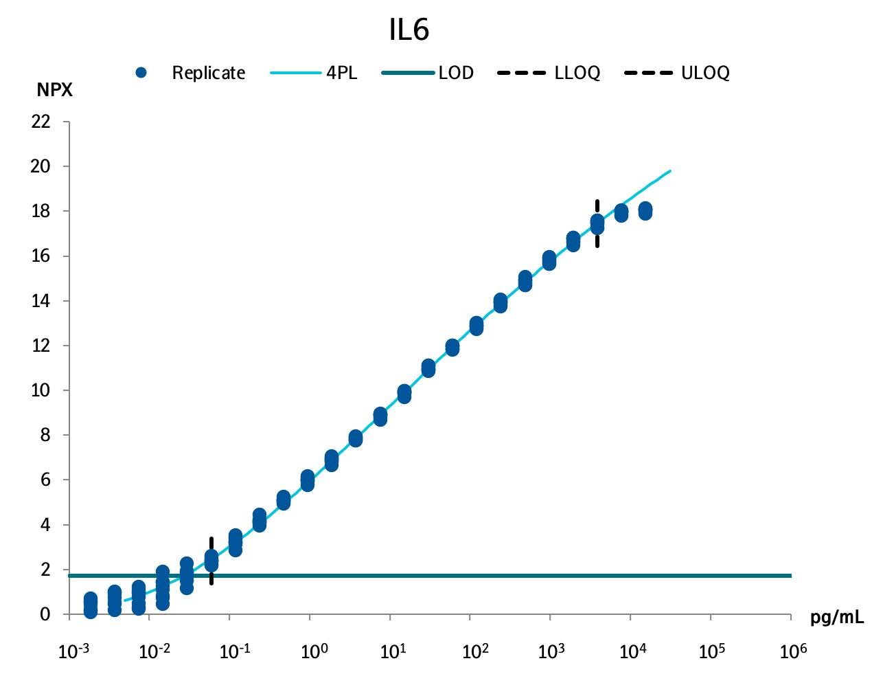Interleukin-6 (IL6)