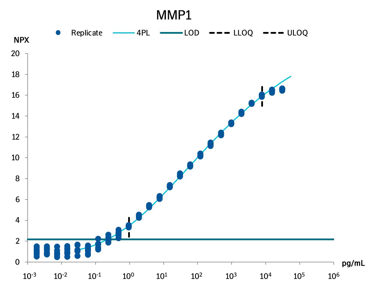 Matrix metalloproteinase-1  (MMP-1)