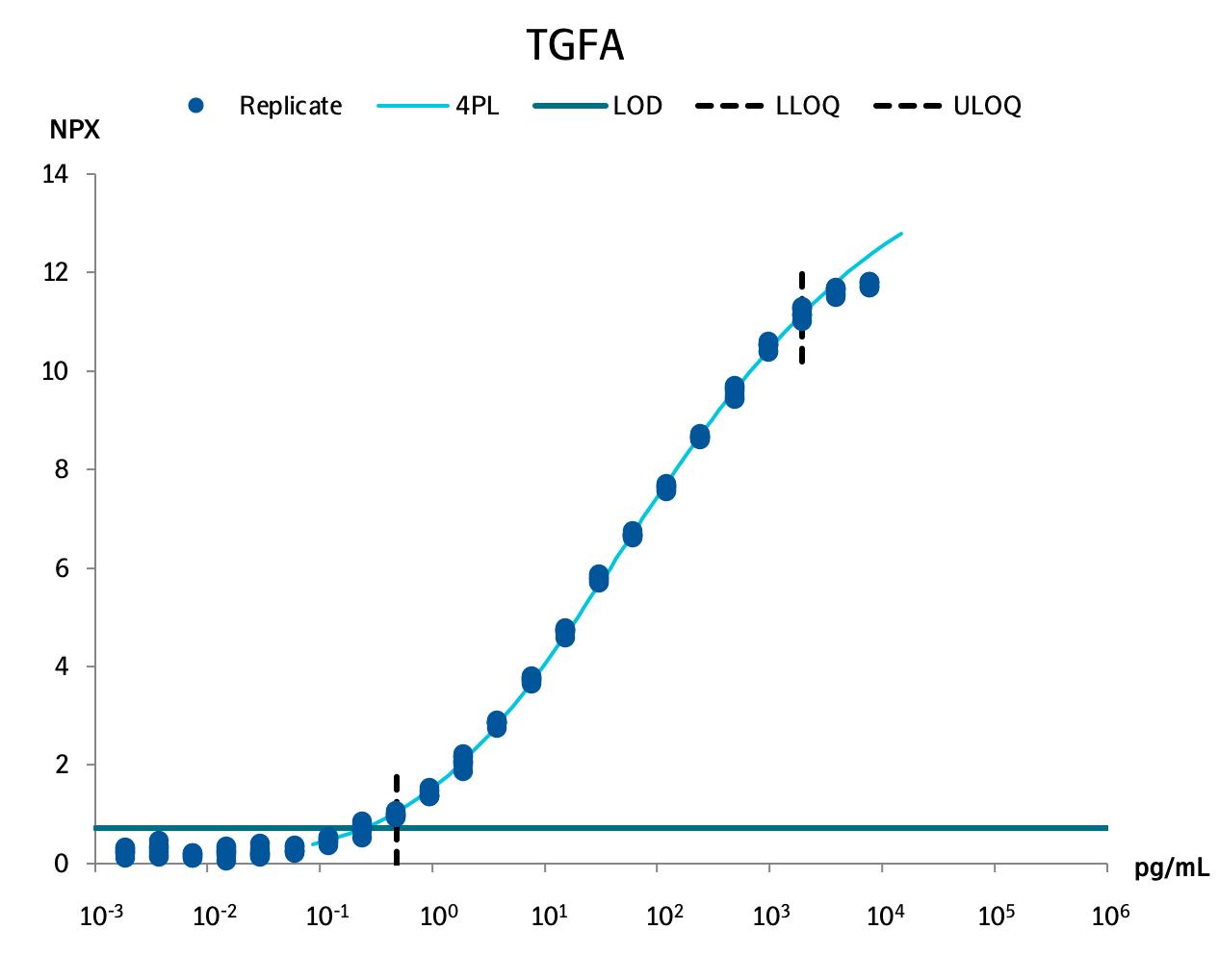 Transforming growth factor alpha  (TGF-alpha)