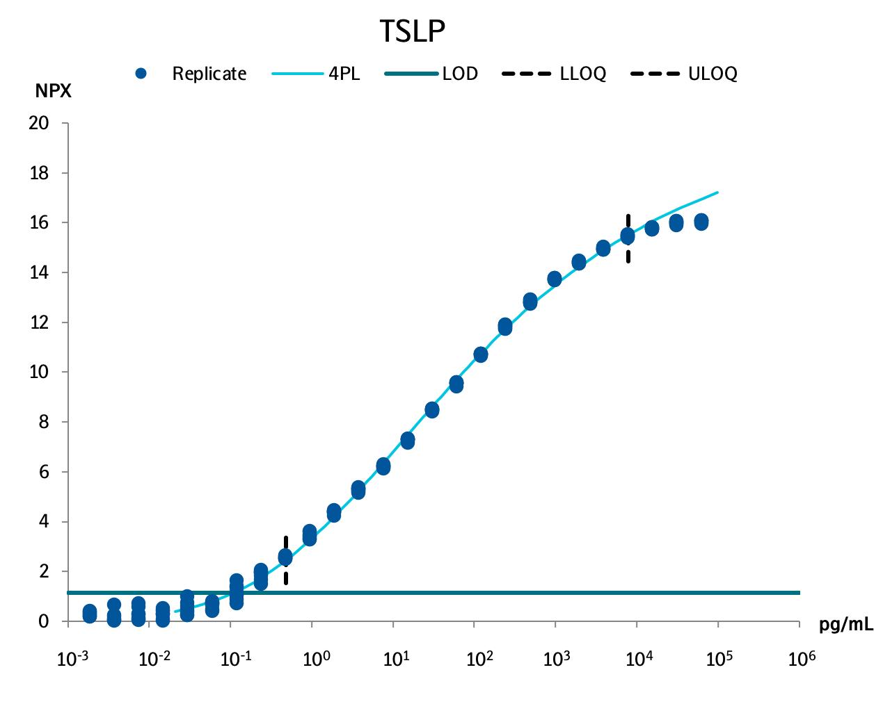 Thymic stromal lymphopoietin (TSLP)