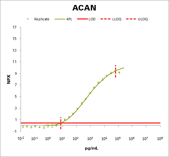 Aggrecan core protein (ACAN)