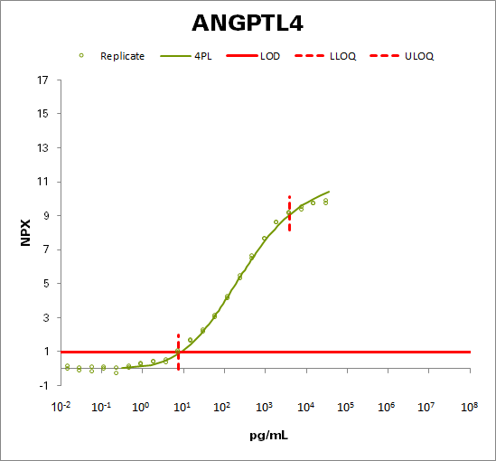 Angiopoietin-related protein 4 (ANGPTL4)