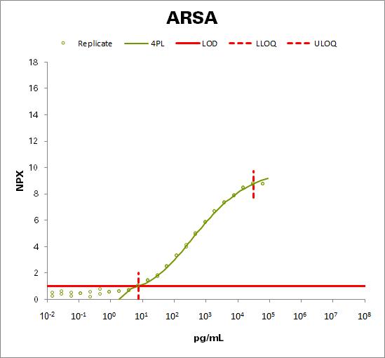 Arylsulfatase A (ARSA)