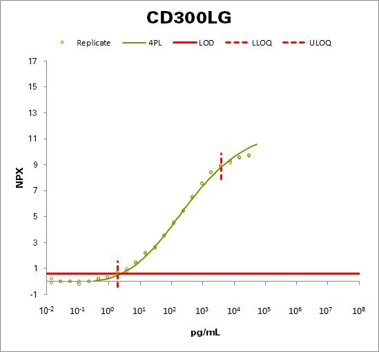 CMRF35-like molecule 9 (CD300LG)