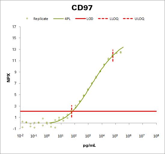 CD97 antigen (CD97)