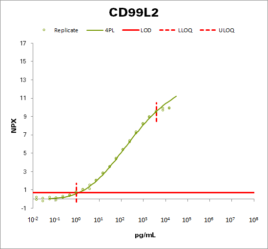 CD99 antigen-like protein 2 (CD99L2)