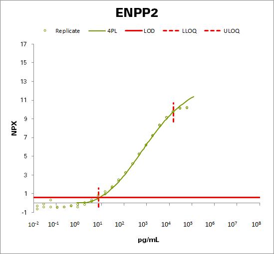 Ectonucleotide pyrophosphatase/phosphodiesterase family member 2 (ENPP2)