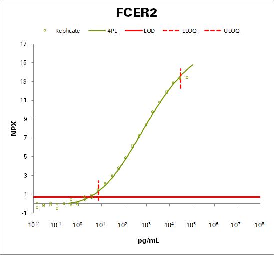 Low affinity immunoglobulin epsilon Fc receptor (FCER2)