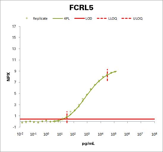 Fc receptor-like protein 5 (FCRL5)