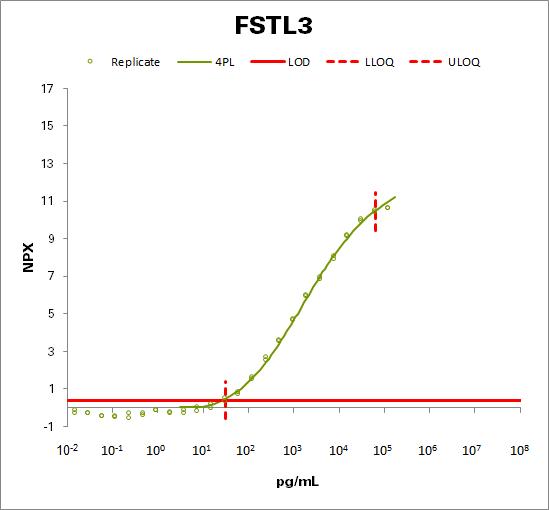 Follistatin-related protein 3 (FSTL3)