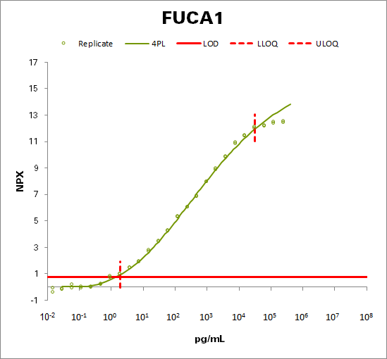Tissue alpha-L-fucosidase (FUCA1)