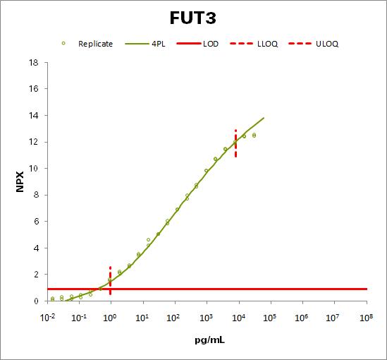 Galactoside 3(4)-L-fucosyltransferase,Alpha-(1,3)-fucosyltransferase 5 (FUT3/5)