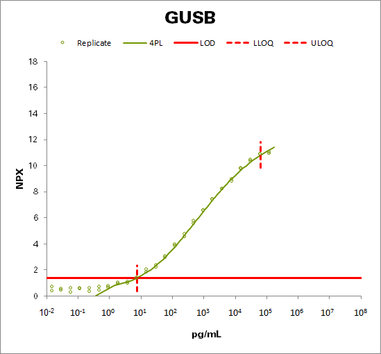 Beta-glucuronidase (GUSB)