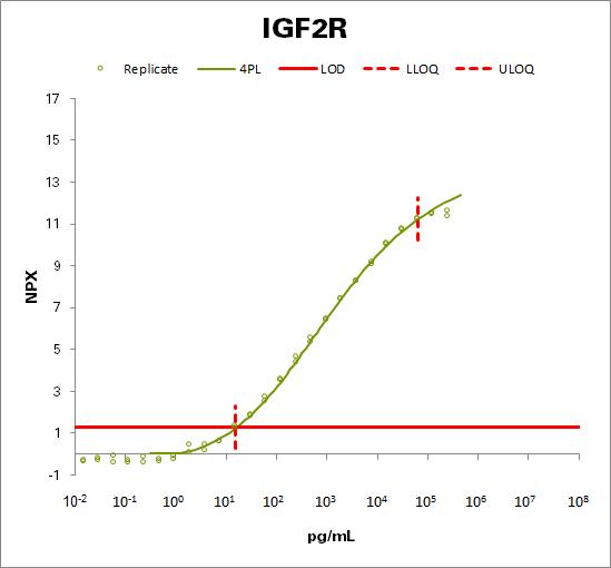 Cation-independent mannose-6-phosphate receptor (IGF2R)