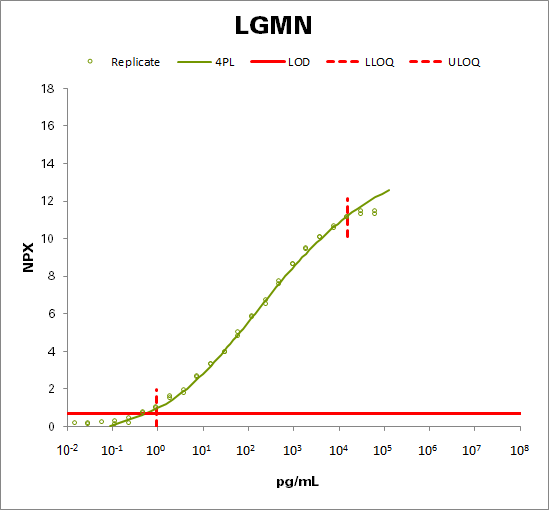 Legumain (LGMN)