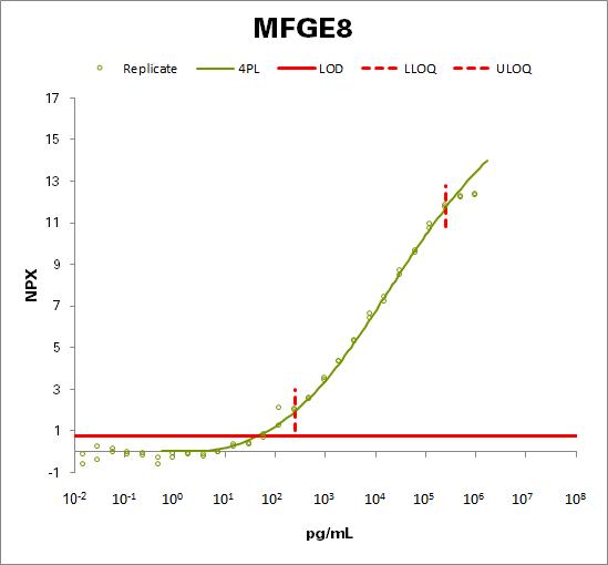 Lactadherin (MFGE8)