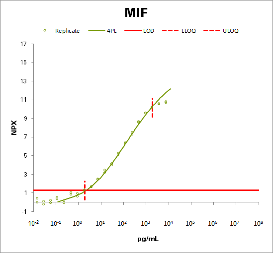 Macrophage migration inhibitory factor (MIF)