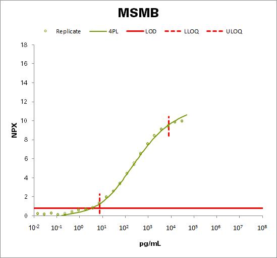 Beta-microseminoprotein (MSMB)