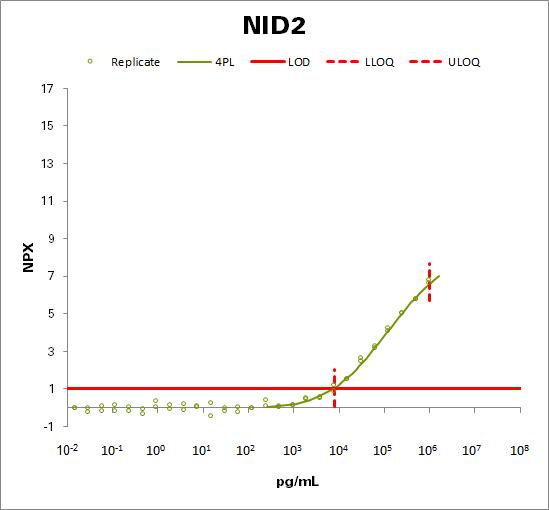 Nidogen-2 (NID2)