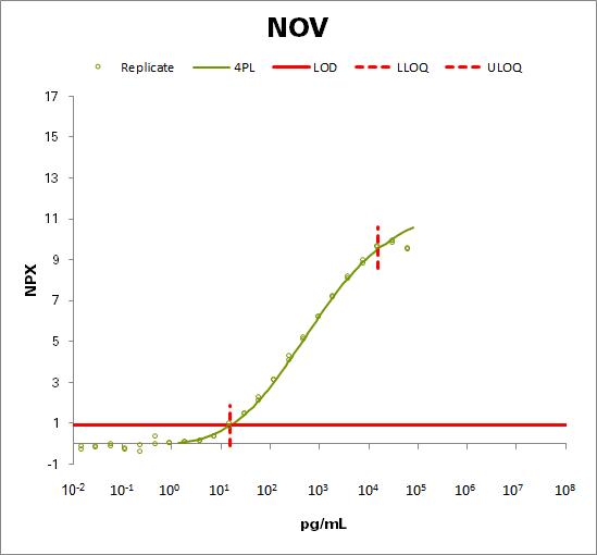 Protein NOV homolog (NOV)