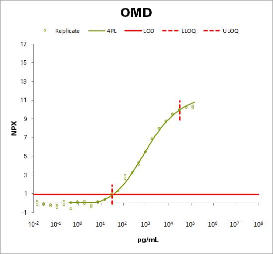 Osteomodulin (OMD)