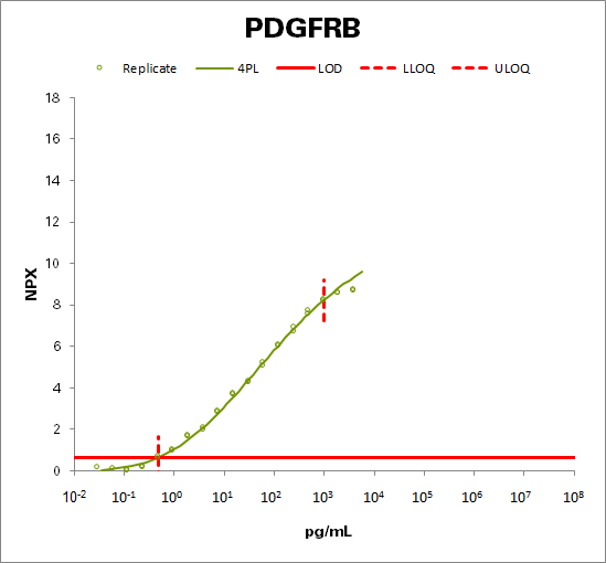 Platelet-derived growth factor receptor beta (PDGFRB)