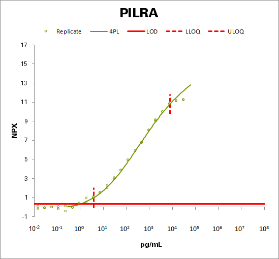 Paired immunoglobulin-like type 2 receptor alpha (PILRA)