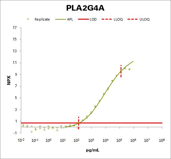 Cytosolic phospholipase A2 (PLA2G4A)