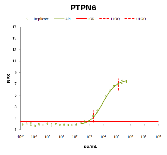 Tyrosine-protein phosphatase non-receptor type 6 (PTPN6)