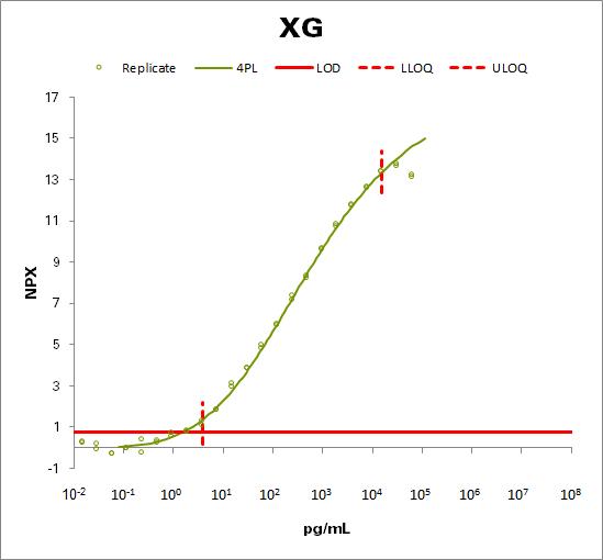 Glycoprotein Xg (XG)