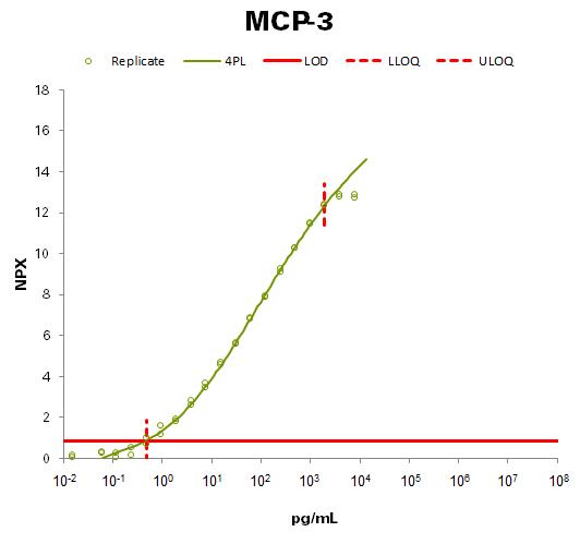 Monocyte chemotactic protein 3 (MCP-3)