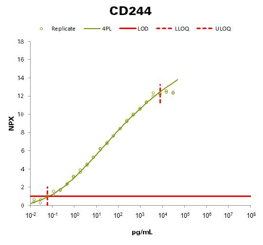 Natural killer cell receptor 2B4 (CD244)