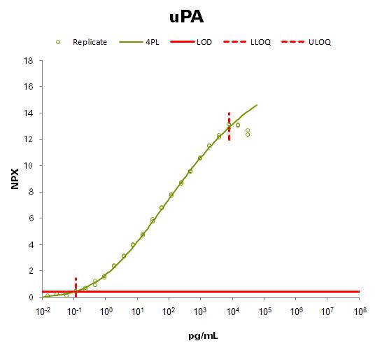 Urokinase-type plasminogen activator (uPA)