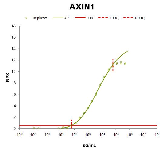 Axin-1 (AXIN1)