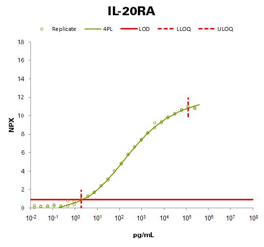 Interleukin-20 receptor subunit alpha (IL-20RA)