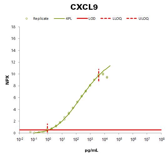 C-X-C motif chemokine 9 (CXCL9 )
