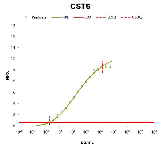 Cystatin D (CST5)